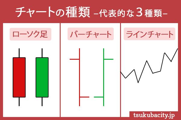 チャートの種類 代表的な3種類