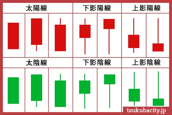 チャートの分析の図解です。